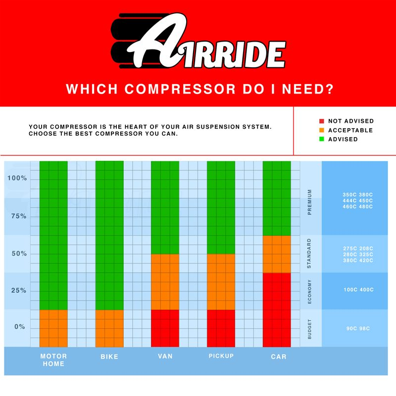 AirRide Compressor Choice chart